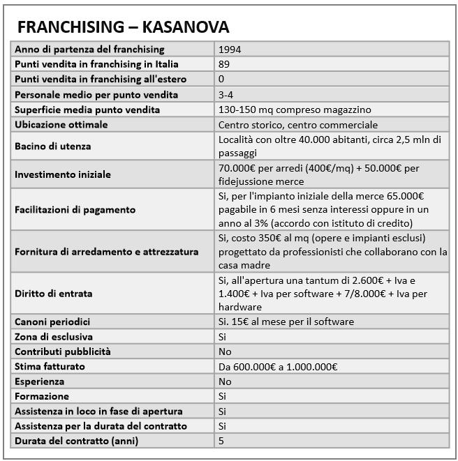 Come aprire in franchising un negozio casalingo kasanova for Franchising arredo casa