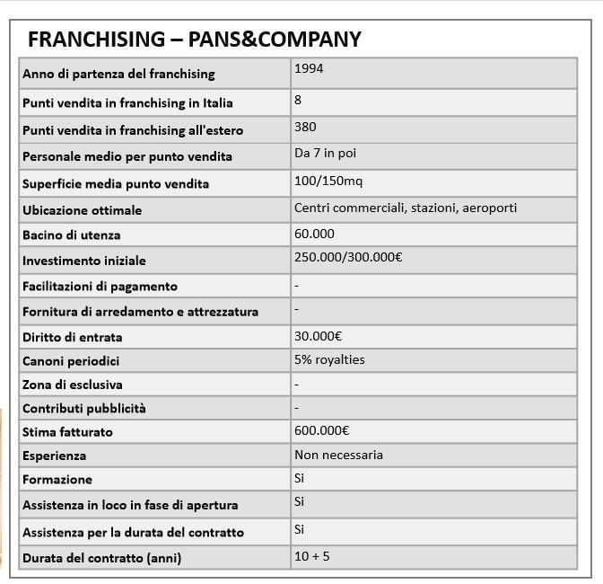 Aprire un negozio in franchising di Pans&Company