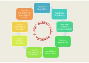 servizi taxiverde